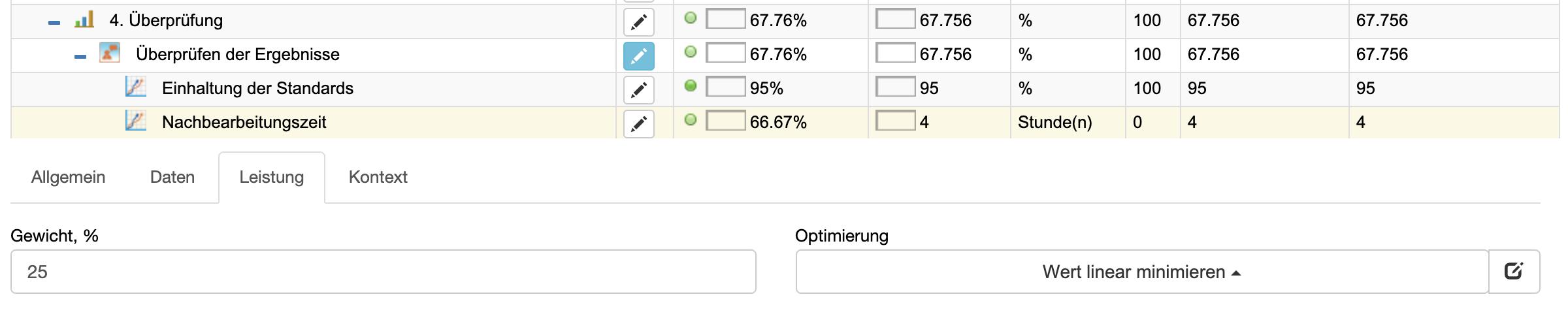 KPI: Nachbearbeitungszeit