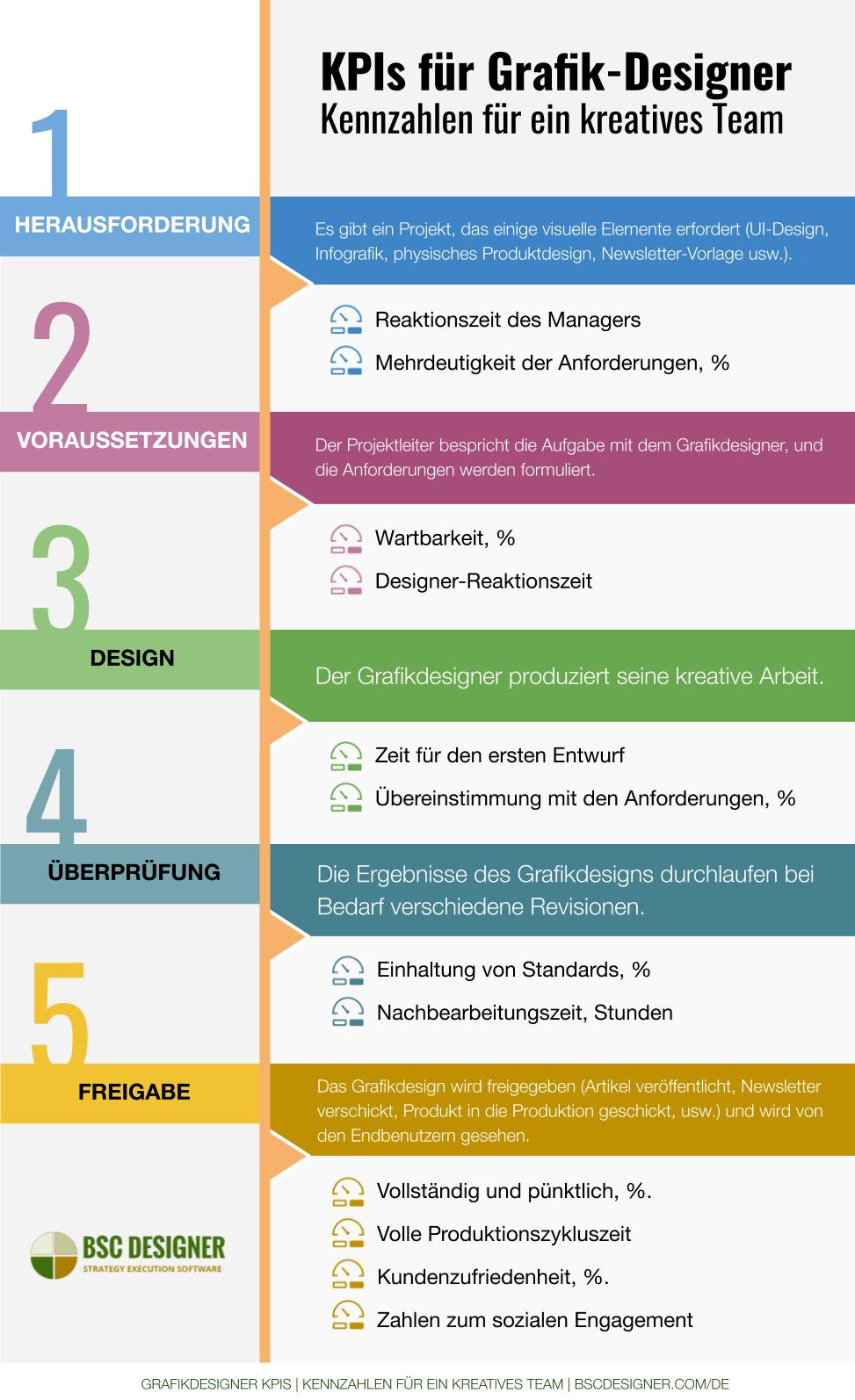 KPIs für Grafik-Designer: Wie man den kreativen Prozess misst.