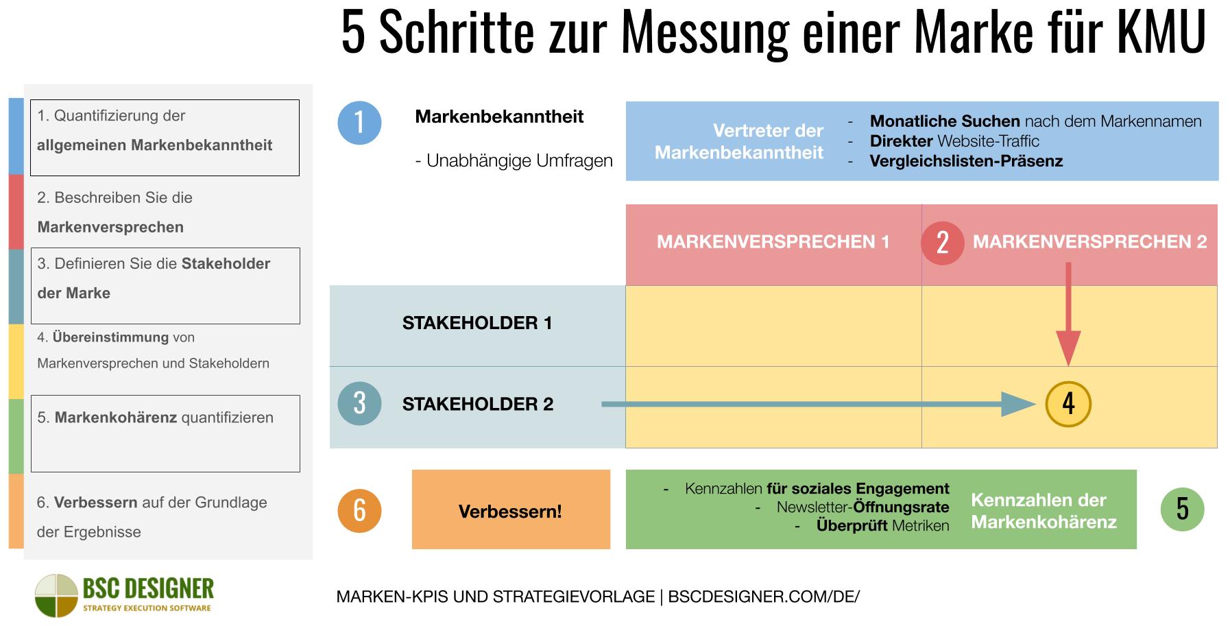 5 Schritte zur Messung der Marke für KMU
