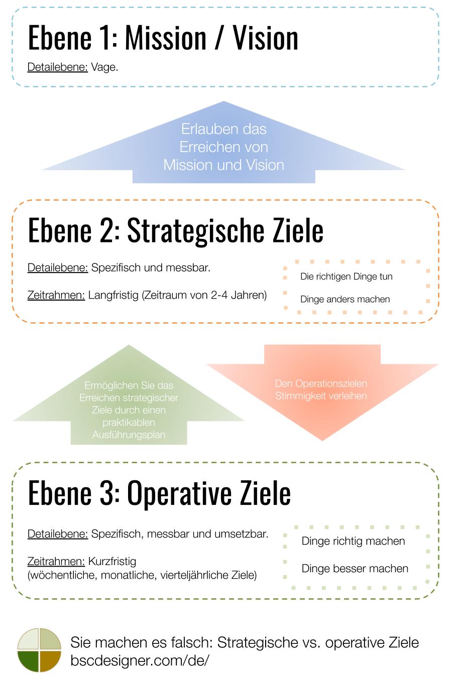 Strategische vs. operative Ziele