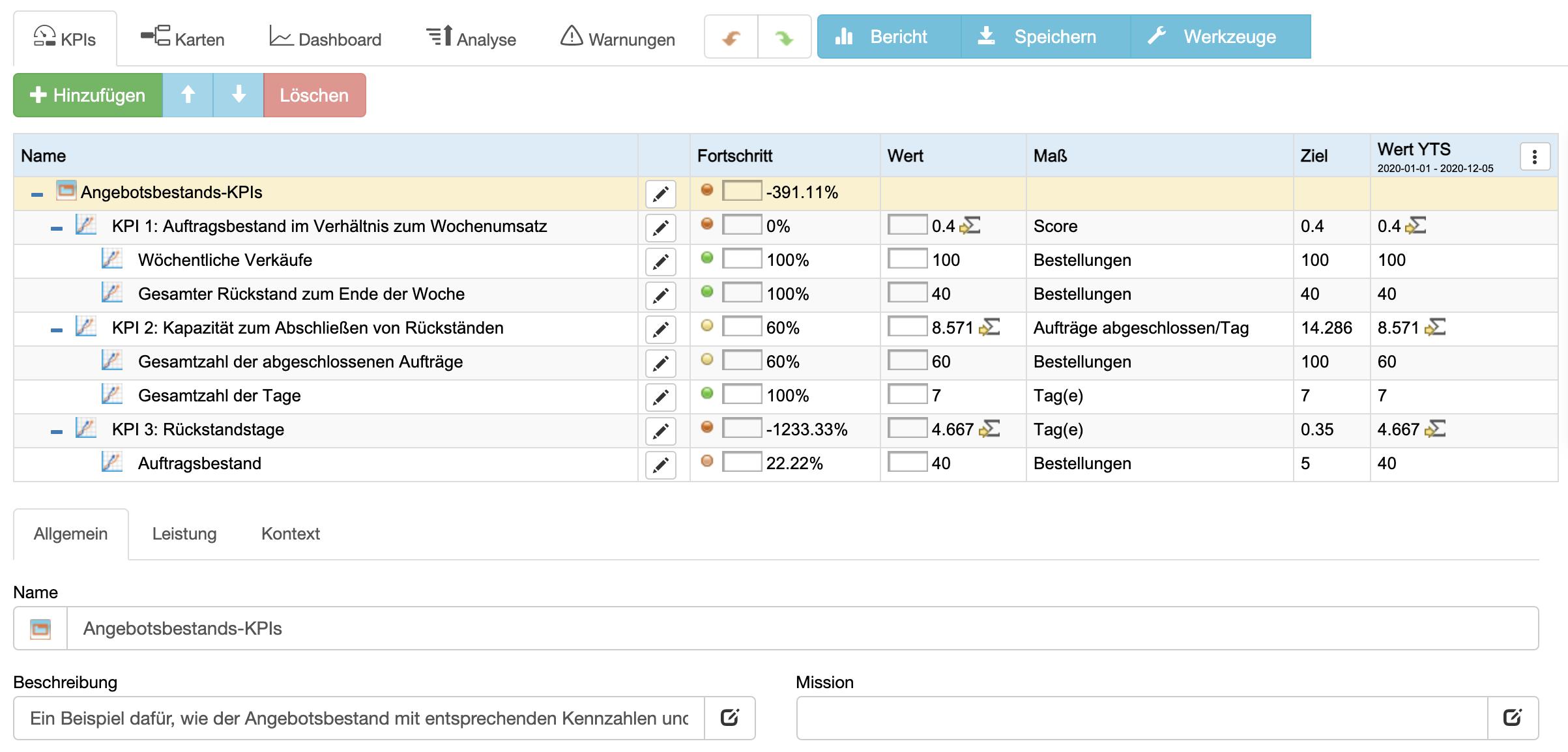Auftragsbestand-KPIs in BSC Designer