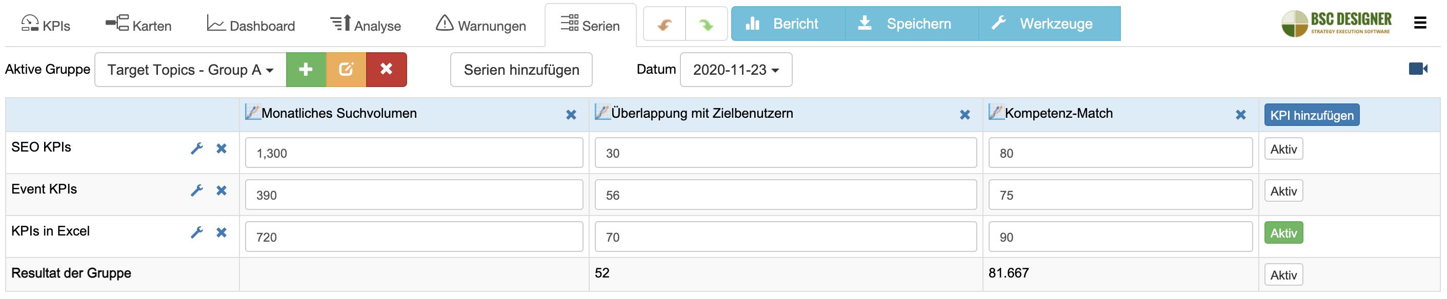 Datenreihe für SEO-Gelegenheitsindex-Kennzahl