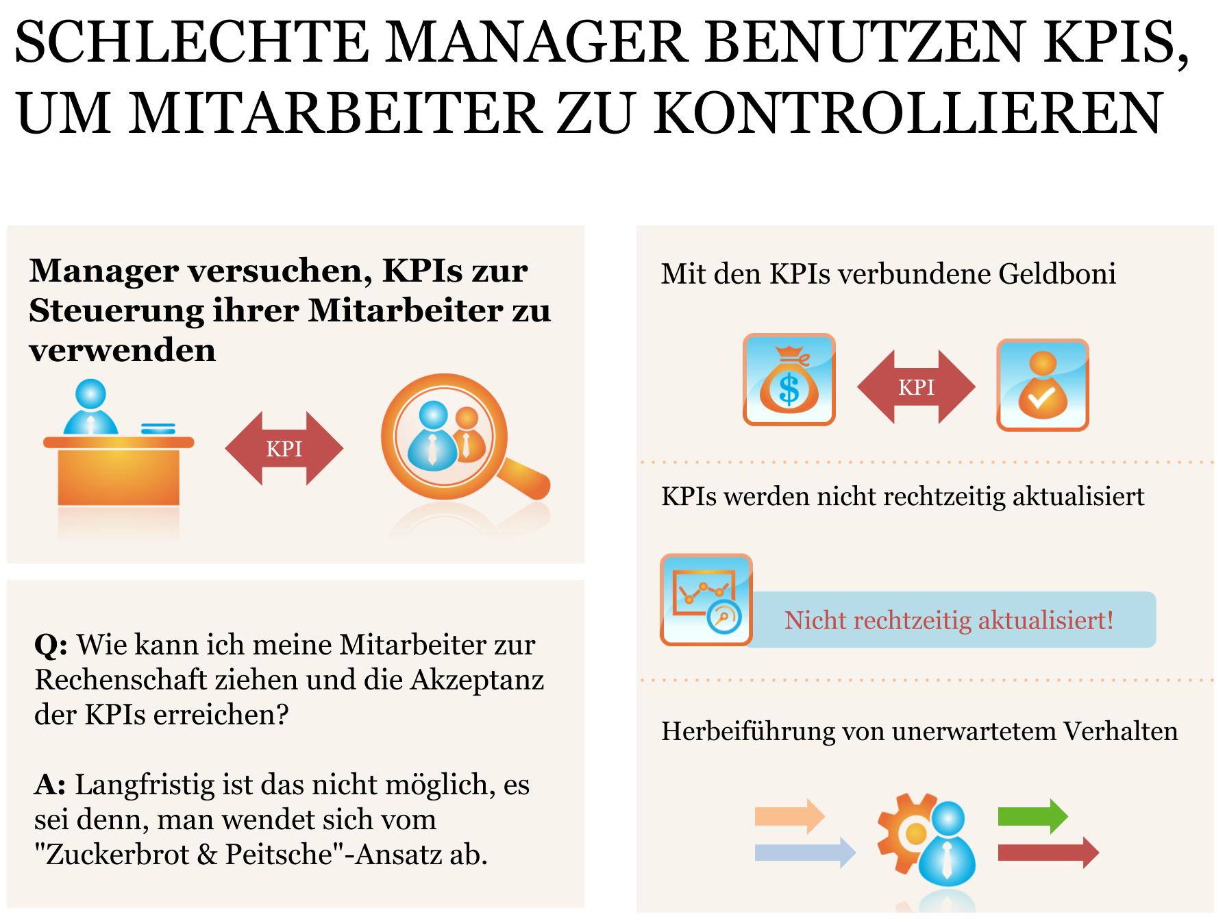 Schlechte Manager benutzen KPIs, um Mitarbeiter zu kontrollieren