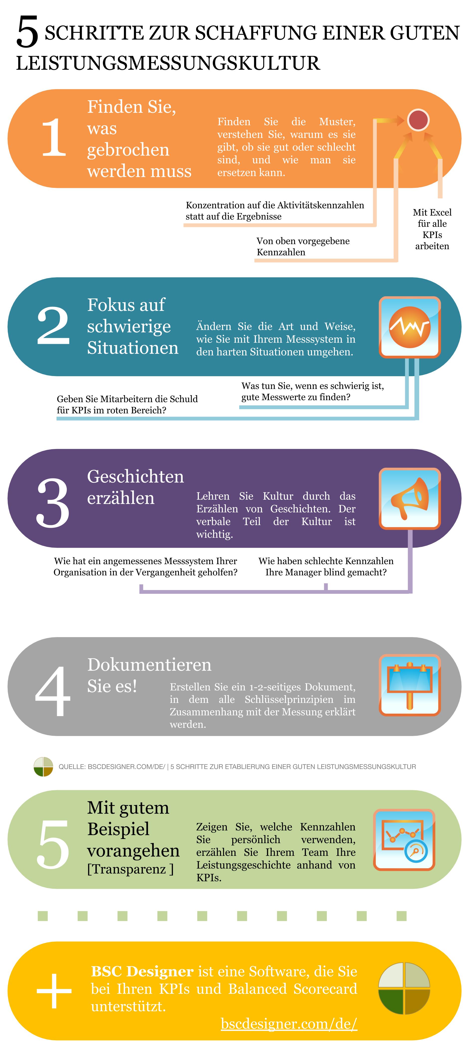 Infografik: 5 Schritte zur Etablierung einer guten Leistungsmessungskultur