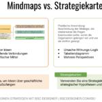 Fangen Sie zufällige Ideen mit einer Mindmap ein und präsentieren Sie Geschäftsziele mit einer Ursache-Wirkungs-Logik auf einer Strategiekarte.