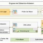 Prozesskarte für die Zollservice-Anbieter-Engstelle