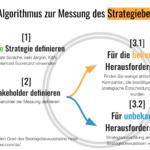Algorithmus zur Messung des Strategiebewusstseins
