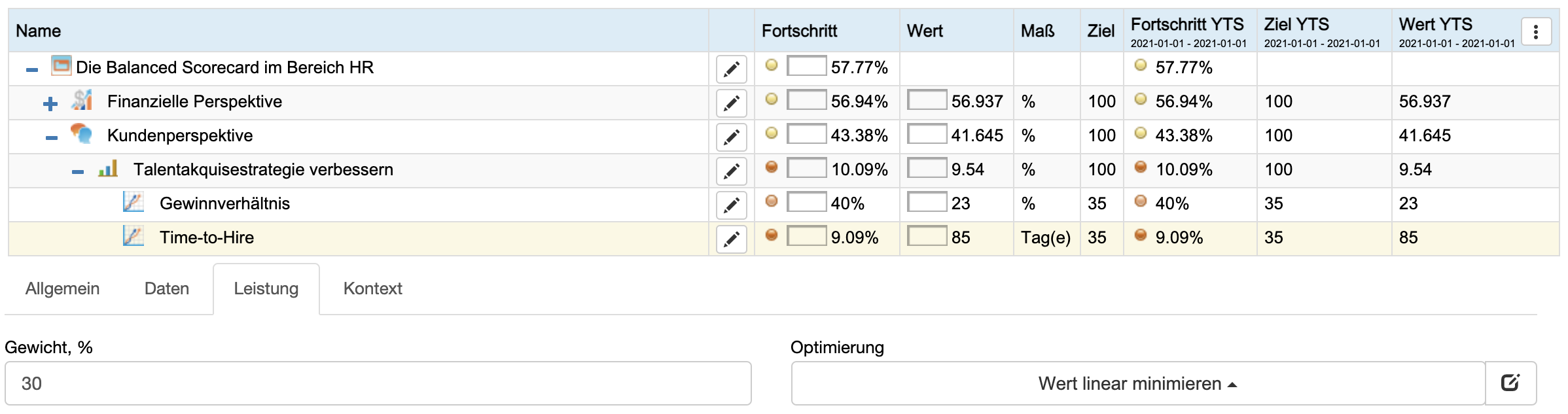 BSC Designer führt alle benötigen Berechnungen auf der KPI-Scorecard durch