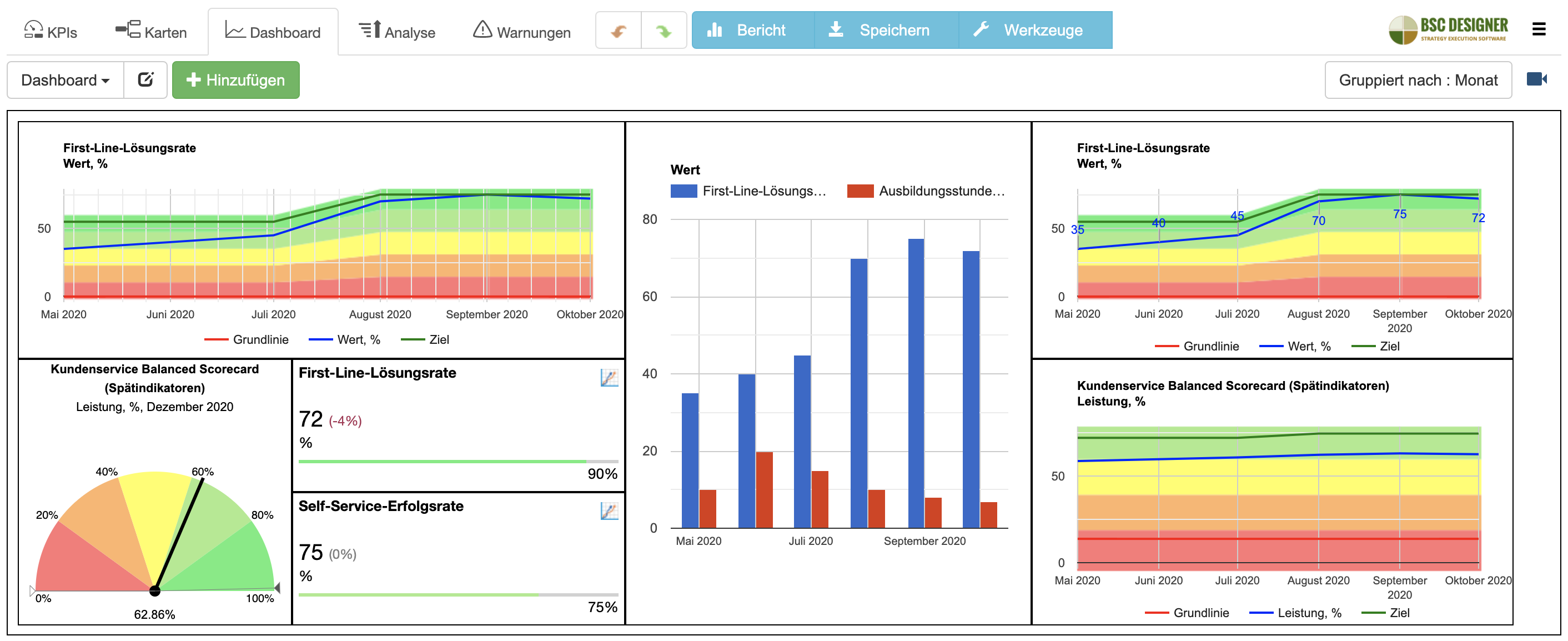 BI-Dashboards in BSC Designer