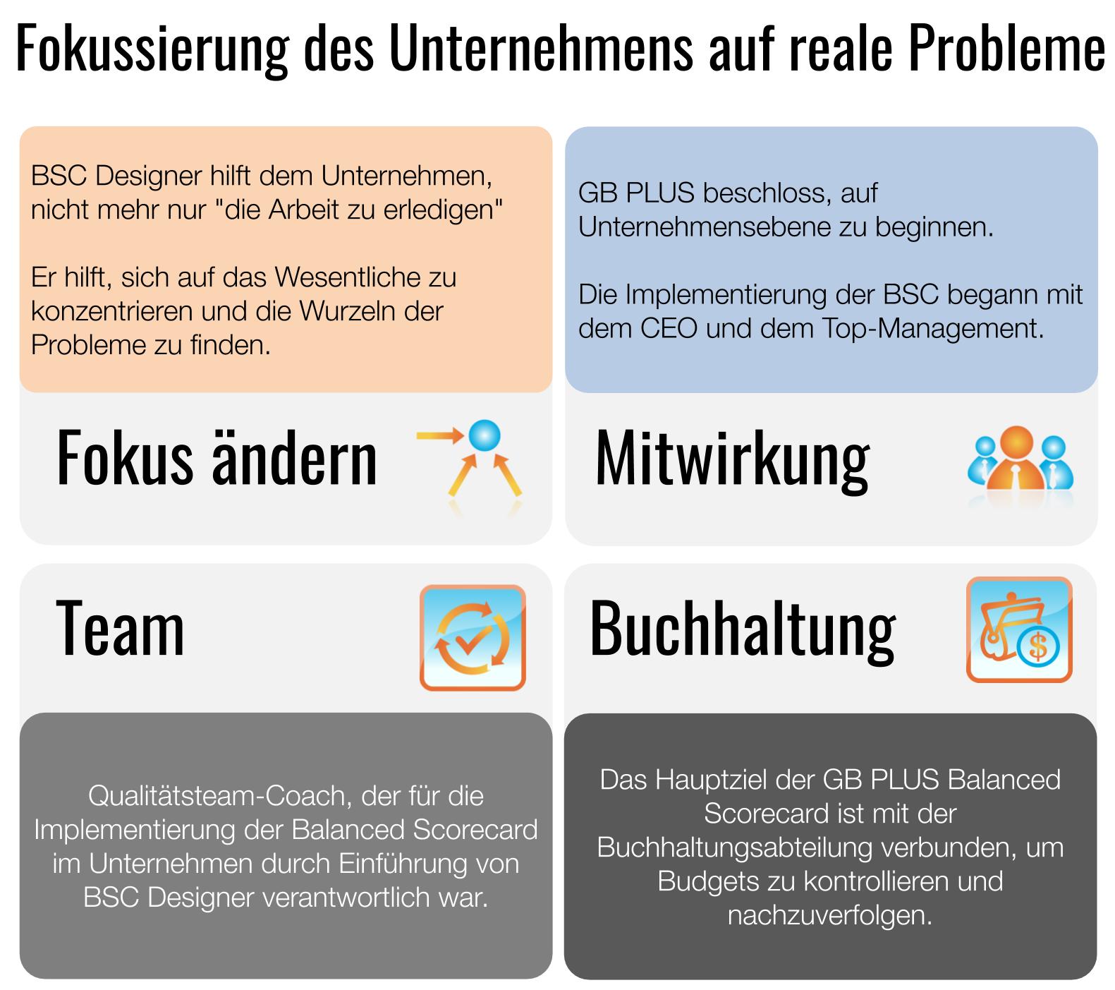Fallstudie: Fokussierung des Unternehmens auf echte Probleme mit der Balanced Scorecard