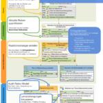 Datensicherheits-Strategie mit KPIs, Erfolgsfaktoren und Initiativen