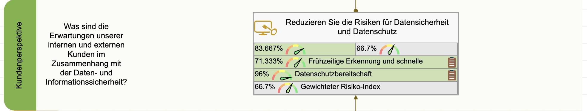 Die Ziele und KPIs der Kundensicht der Datensicherheits-Scorecard