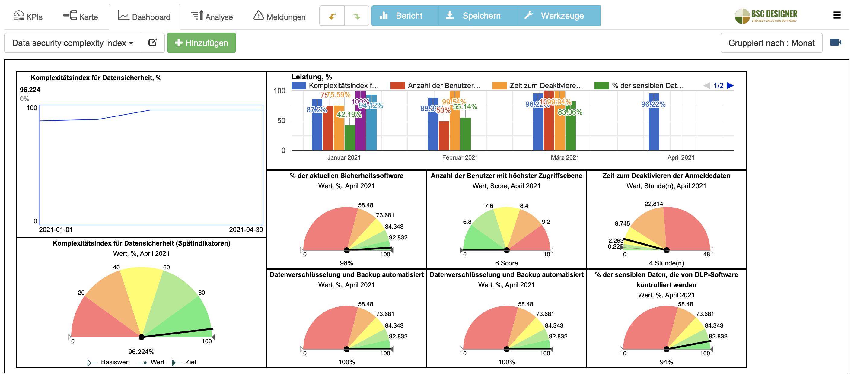Ein Beispiel für das Dashboard des Datensicherheitskomplexitätsindex