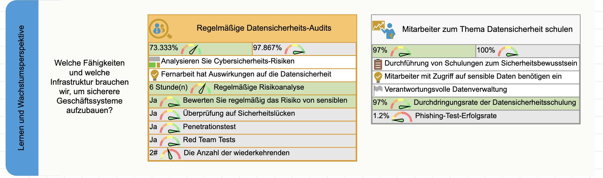 Lernperspektive der Datensicherheits-Scorecard