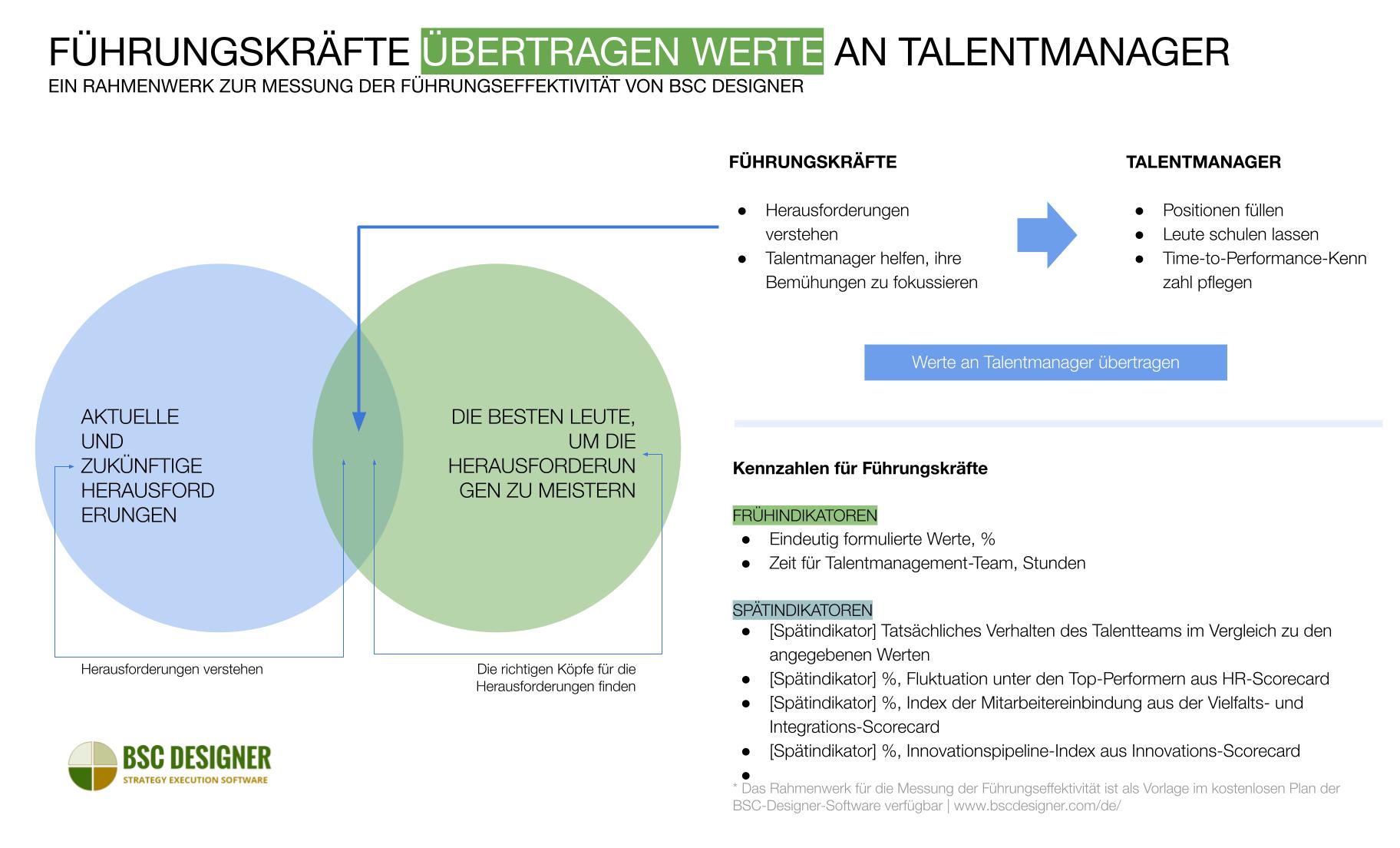 Die Rolle von Führungskräften im Talentmanagement