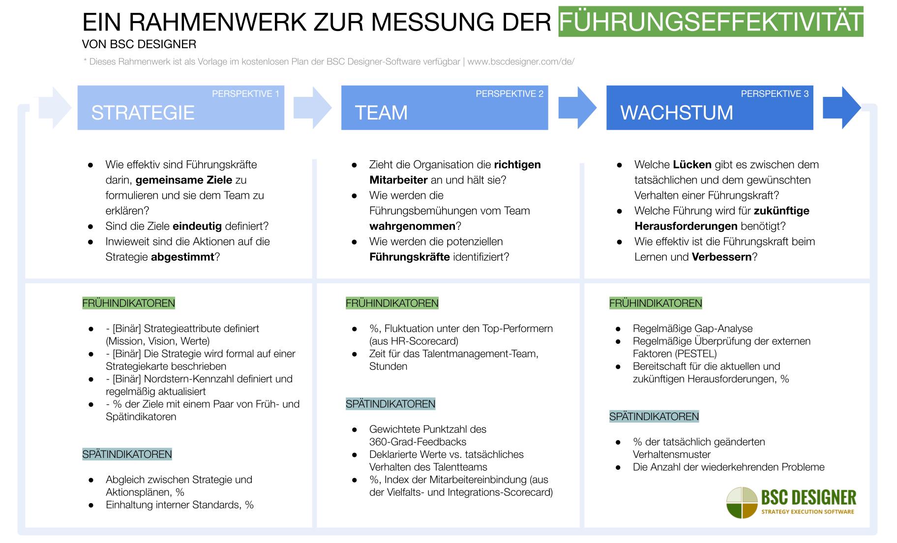 Ein Rahmenwerk zur Messung der Führungseffektivität von BSC Designer
