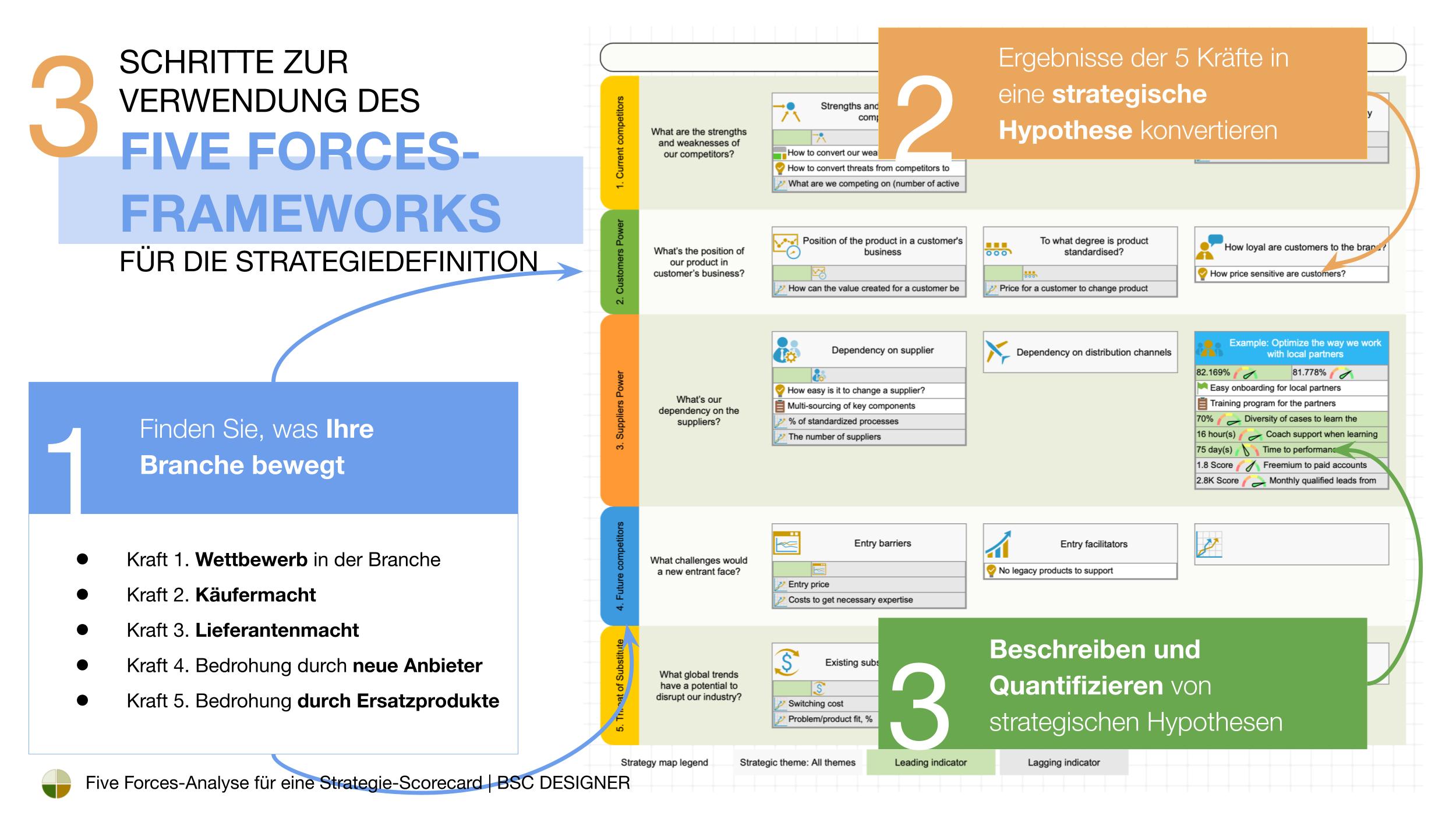 3 Schritte zur Formulierung einer Wettbewerbsstrategie mit dem Porters Five Forces-Framework