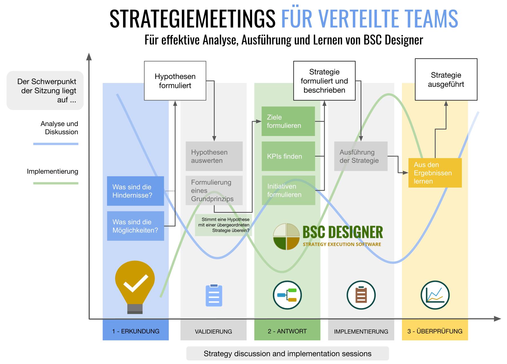 Drei Arten von Strategiesitzungen für verteilte Teams