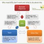 ¿Por qué la mayoría de los KPIs no funcionan y qué hacer sobre este?