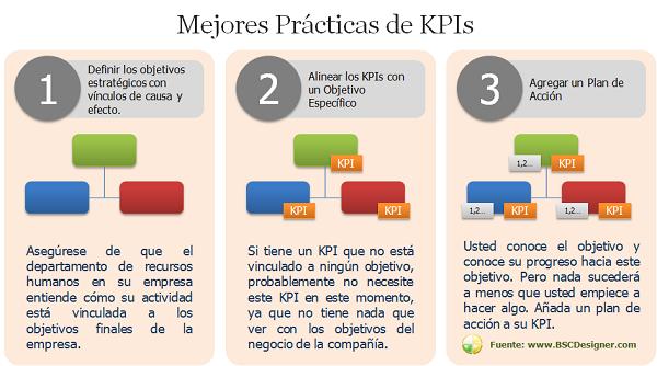 Los mejores kpi de recursos humanos alineados con estrategia for Que es practica de oficina