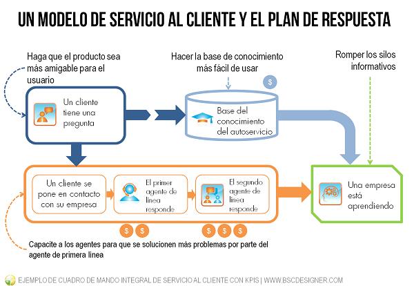 Un ejemplo de Cuadro de Mando Integral de servicio al cliente con modelo de negocio, plan de acción y factores de costo