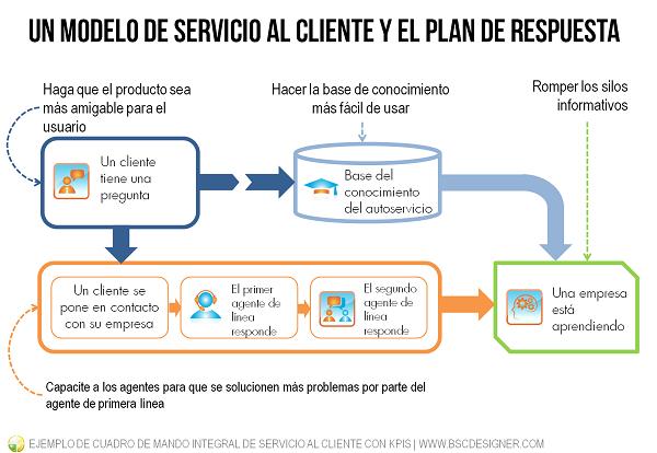 Es tiempo de definir su estrategia para un servicio al cliente ¿Dónde están los principales desafíos y cuál podría ser un posible plan de respuesta?