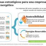 Dos temas estratégicos para una empresa del sector energético