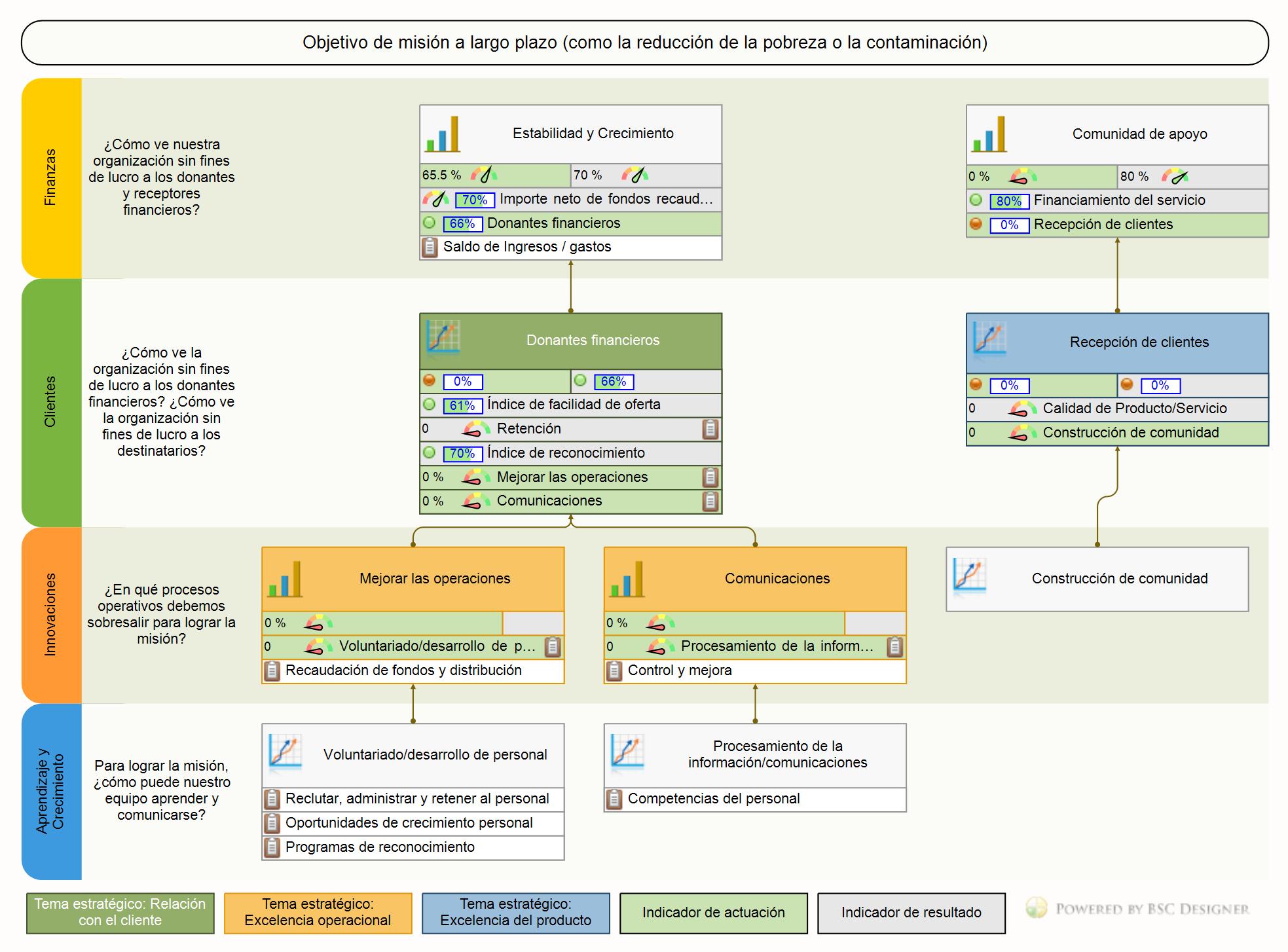 Un ejemplo del mapa de estrategia para Una organización sin fines de lucro