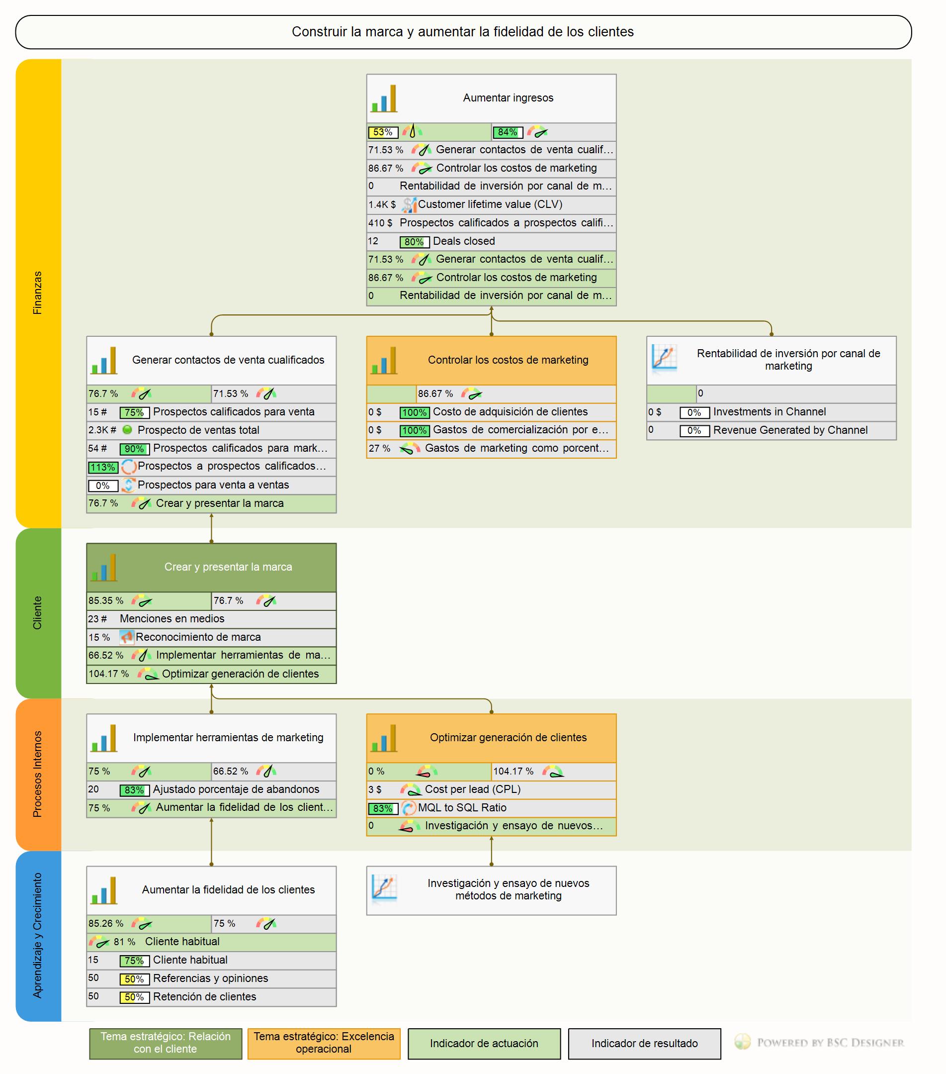 Un ejemplo de mapa de estrategias para la comercialización