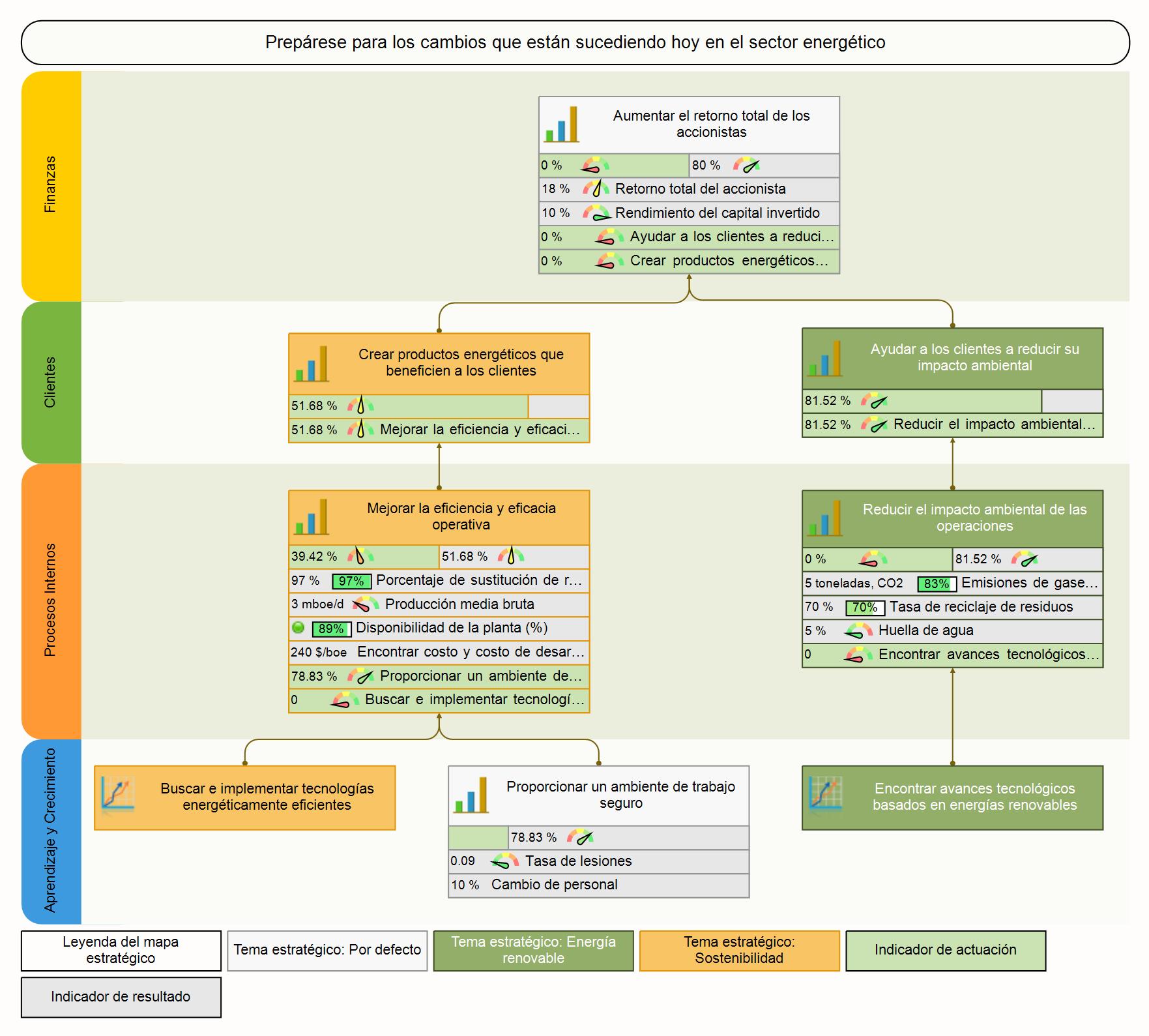 Mapa de estrategia de producción de energía y Cuadro de Mando