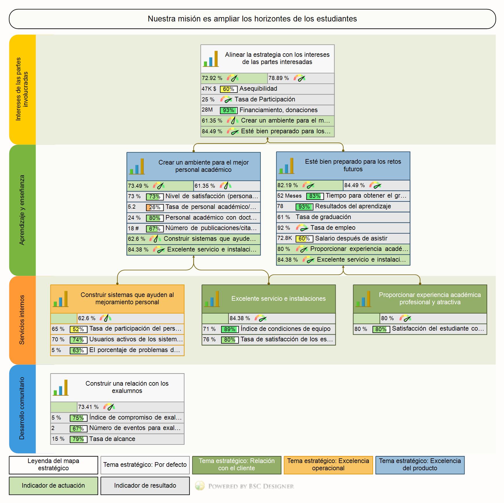 Un ejemplo de un mapa estratégico para una universidad