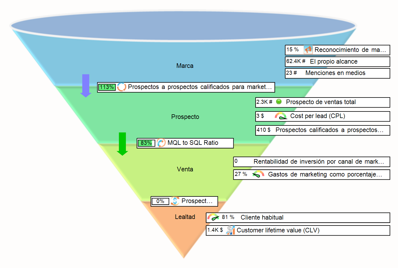 Embudo de marketing con KPIs en BSC Designer
