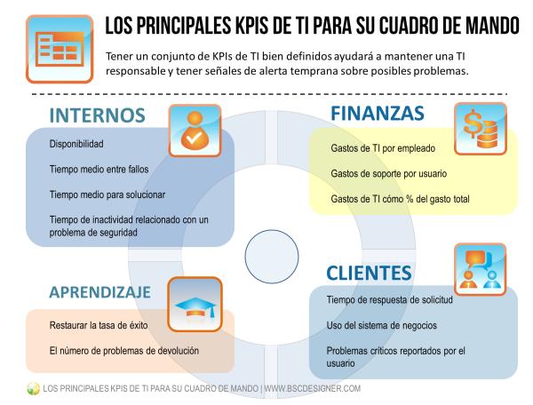 Tener un conjunto de KPIs de TI bien definidos le ayudará a mantener una TI responsable y tener señales de alerta temprana sobre posibles problemas