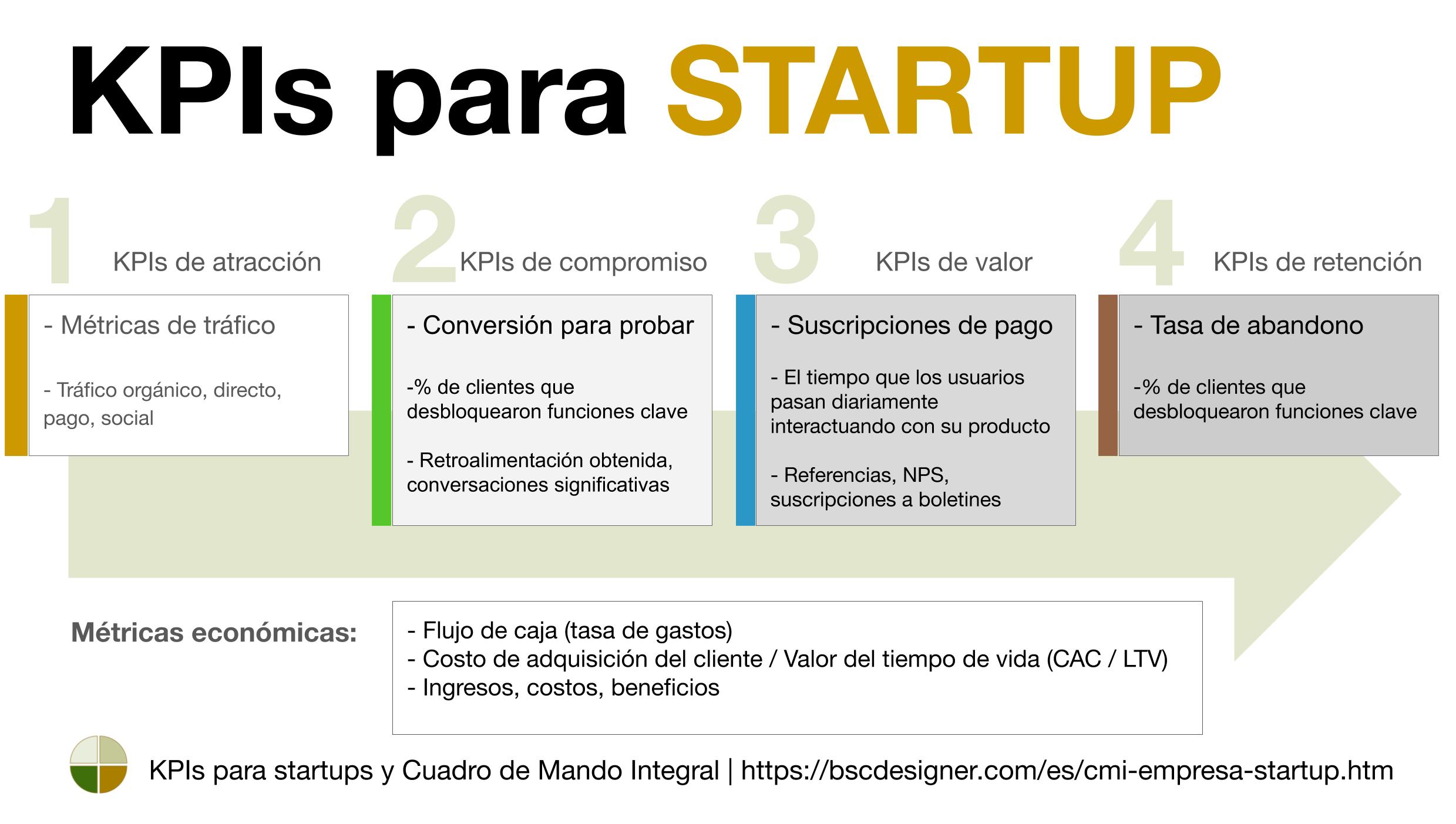 KPIs para nuevas empresas explicadas por BSC Designer