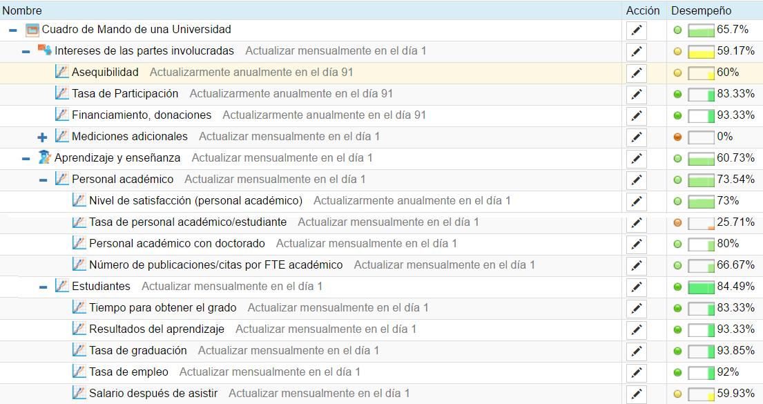 Ejemplos de los indicadores clave de rendimiento para la universidad en formato BSC Designer