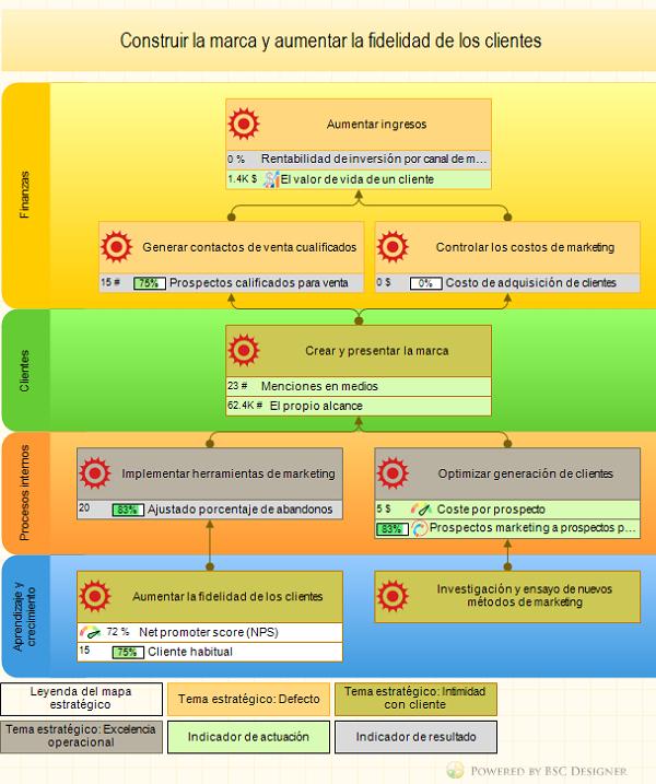 Herramienta de Control de Gestion  Mapa-estrategico-para-marketing