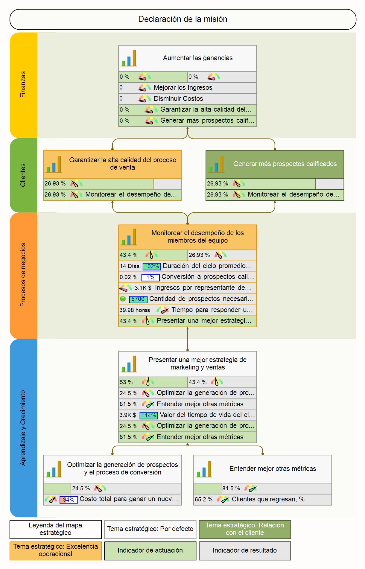 KPIs, Cuadro de Mando y ejemplo de Mapa Estratégico. Departamento de Ventas.