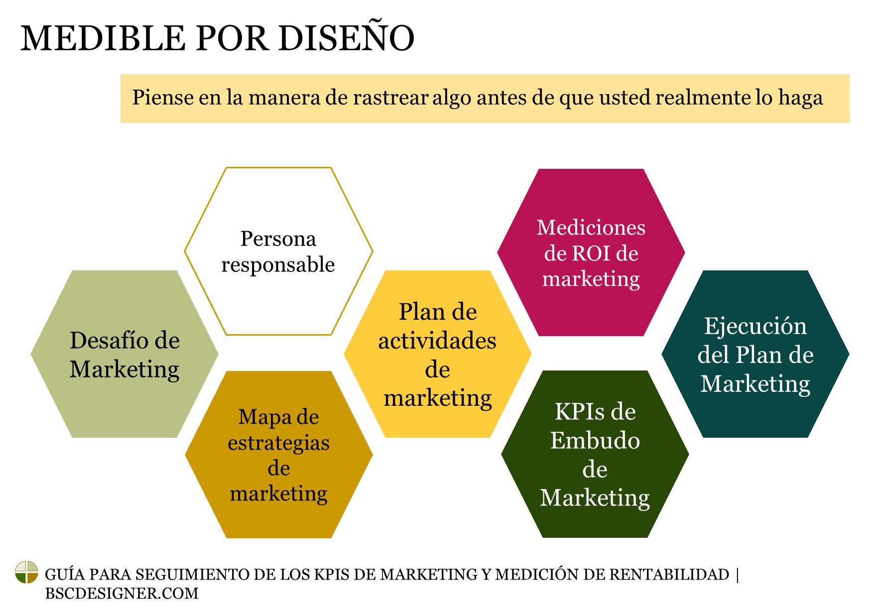 Guía para seguimiento de los KPIs de marketing