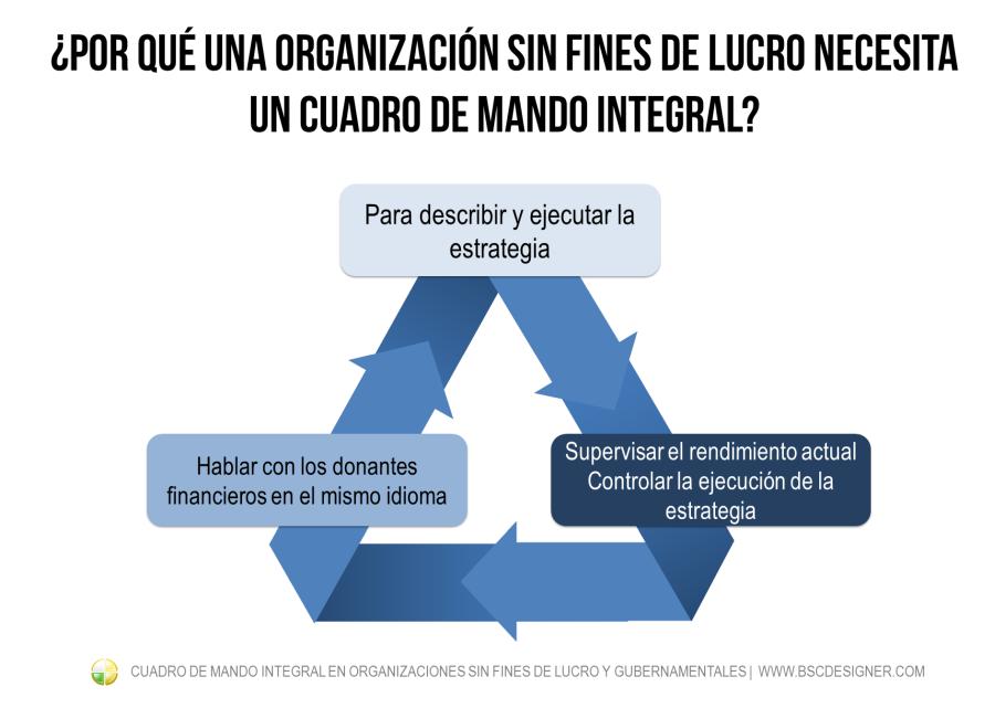 Por qué una organización sin fines de lucro necesita un Cuadro de Mando Integral