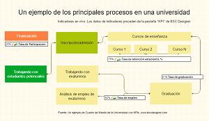Un ejemplo de los principales procesos en una universidad