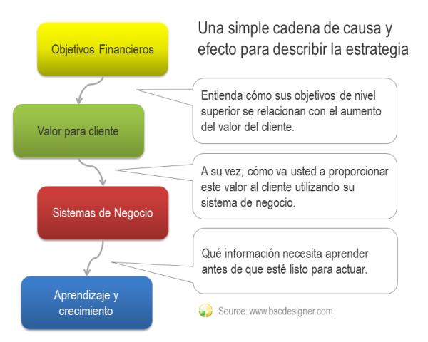 Una simple cadena de causa y efecto para describir la estrategia