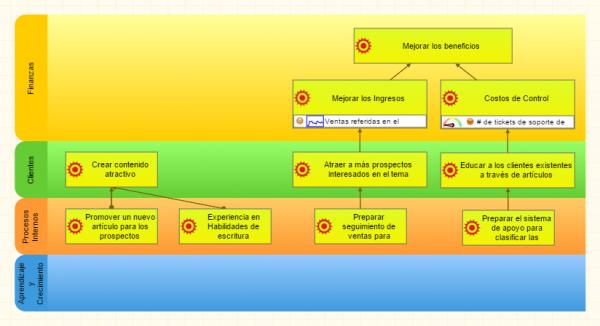 Objetivos del sistema empresarial en el mapa estratégico