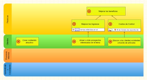 KPIs en el mapa de estrategia