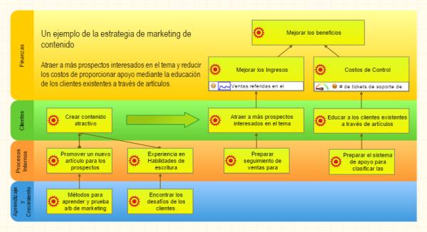 Mapa de estrategia de marketing de contenido en BSC Designer