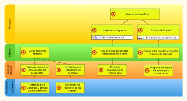 Objetivos de la educación en el mapa de la estrategia