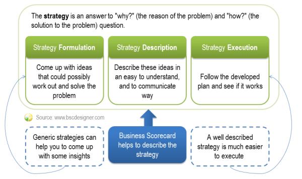 El Cuadro de Mando Integral le ayuda a describir y ejecutar la estrategia