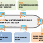 5 Pasos para la Implementación de un Cuadro de Mando Integral sin Esfuerzo