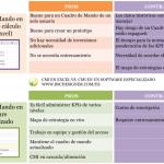 Cuadro de Mando de KPI en hojas de cálculo como Excel vs. Cuadro de Mando de KPI en software especializado: PROS y CONTRAS