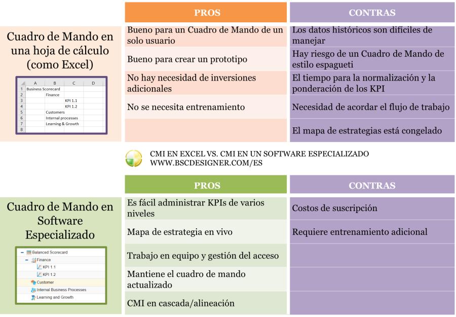 Hoja de Cálculo vs. Software de Cuadro de Mando Especializado