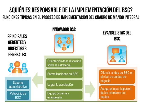 ¿Quién es responsable de la implementación del BSC? Funciones típicas en el proceso de implementación del Cuadro de Mando Integral.